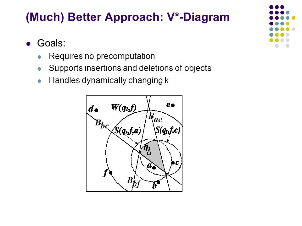(Much) Better Approach: V*-Diagram Goals: Requires no precomputation Supports insertions and deletions of objects Handles dynamically changing k