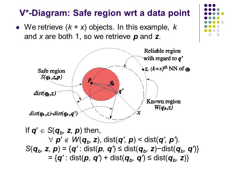 V*-Diagram: Safe region wrt a data point We retrieve (k + x) objects.