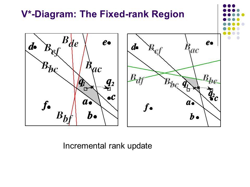 V*-Diagram: The Fixed-rank Region Incremental rank update