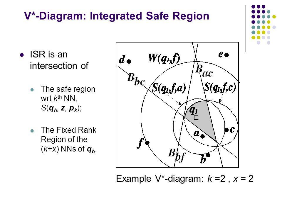 V*-Diagram: Integrated Safe Region ISR is an intersection of The safe region wrt k th NN, S(q b, z, p k ); The Fixed Rank Region of the (k+x) NNs of q b.