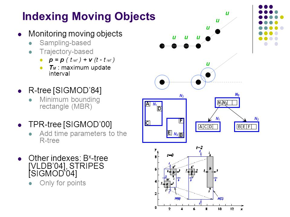 Indexing Moving Objects Monitoring moving objects Sampling-based Trajectory-based p = p ( t ref ) + v (t - t ref ) T M : maximum update interval R-tree [SIGMOD'84] Minimum bounding rectangle (MBR) TPR-tree [SIGMOD'00] Add time parameters to the R-tree Other indexes: B x -tree [VLDB'04], STRIPES [SIGMOD'04] Only for points uuu u u u u N2N2 N1N1 N1N1 N2N2 N1N1 ACD N1N1 BE N2N2 F N3N3 N3N3 A B C D E F