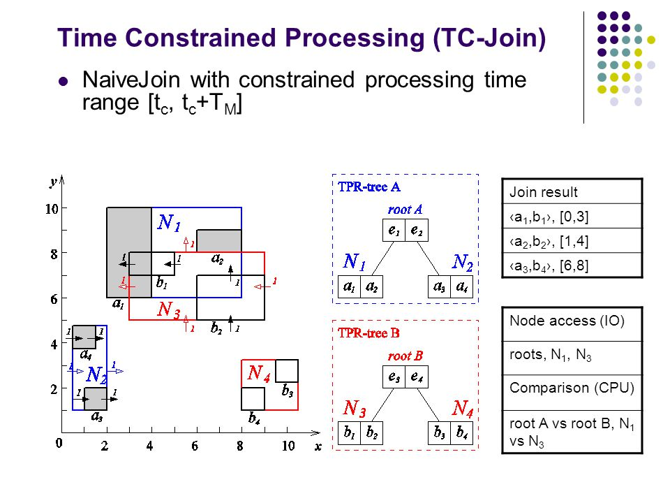 Time Constrained Processing (TC-Join) NaiveJoin with constrained processing time range [t c, t c +T M ] Join result ‹a 1,b 1 ›, [0,3] ‹a 2,b 2 ›, [1,4] ‹a 3,b 4 ›, [6,8] Node access (IO) roots, N 1, N 3 Comparison (CPU) root A vs root B, N 1 vs N 3