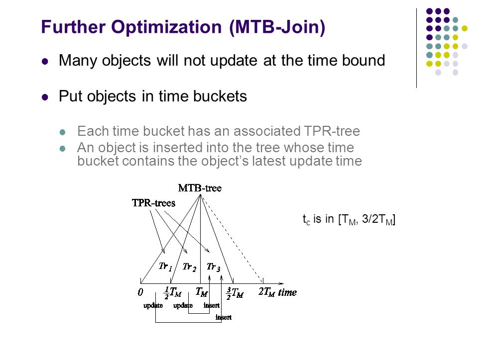 Further Optimization (MTB-Join) Many objects will not update at the time bound Put objects in time buckets Each time bucket has an associated TPR-tree An object is inserted into the tree whose time bucket contains the object's latest update time t c is in [T M, 3/2T M ]