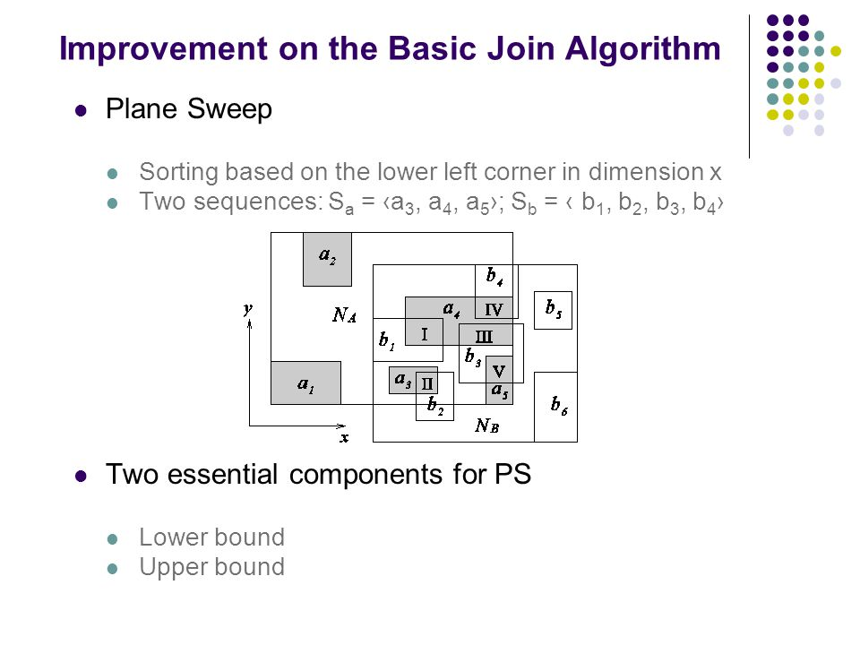 Improvement on the Basic Join Algorithm Plane Sweep Sorting based on the lower left corner in dimension x Two sequences: S a = ‹a 3, a 4, a 5 ›; S b = ‹ b 1, b 2, b 3, b 4 › Two essential components for PS Lower bound Upper bound