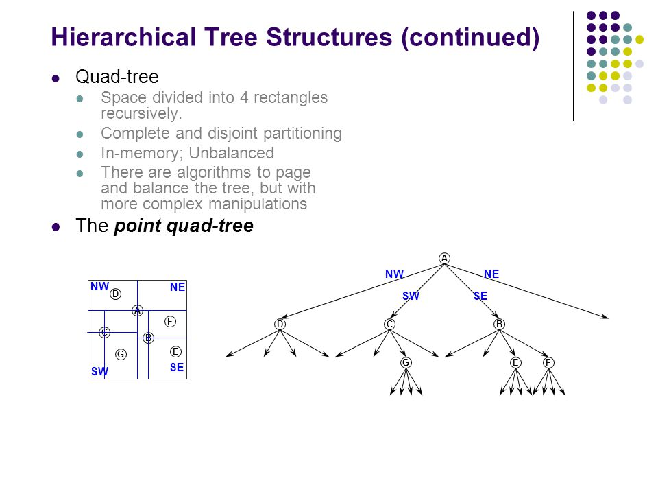 Hierarchical Tree Structures (continued) Quad-tree Space divided into 4 rectangles recursively.
