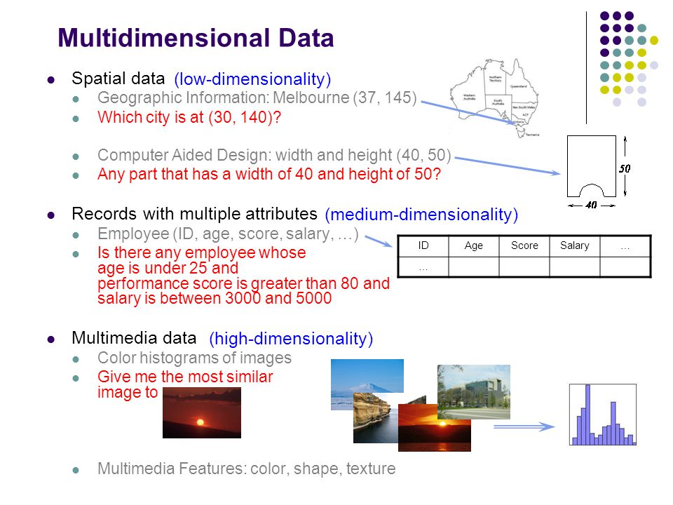 Multidimensional Data Spatial data Geographic Information: Melbourne (37, 145) Which city is at (30, 140)? Computer Aided Design: width and height (40