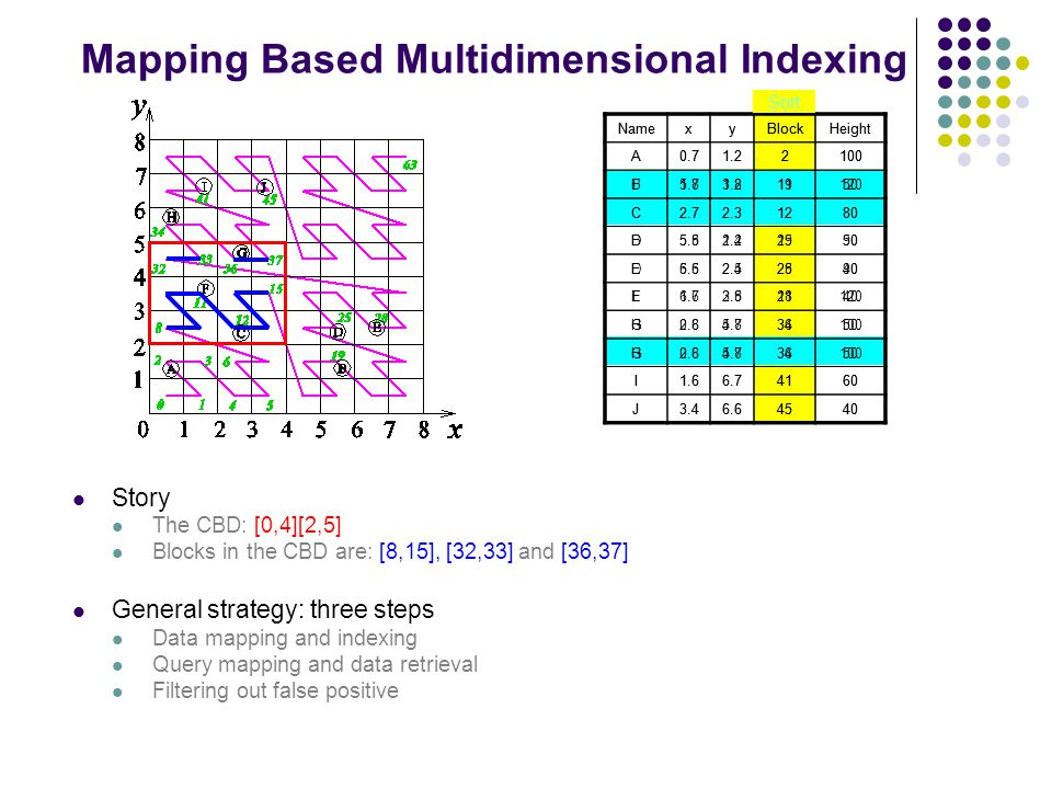 Mapping Based Multidimensional Indexing Story The CBD: [0,4][2,5] Blocks in the CBD are: [8,15], [32,33] and [36,37] General strategy: three steps Dat
