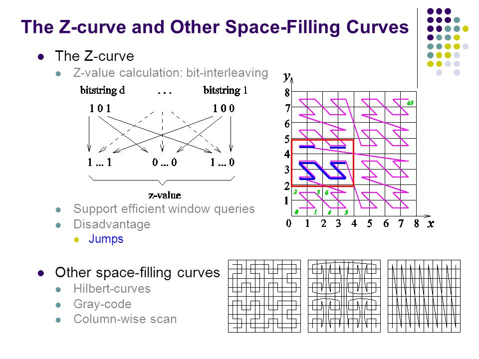 The Z-curve and Other Space-Filling Curves The Z-curve Z-value calculation: bit-interleaving Support efficient window queries Disadvantage Jumps Other