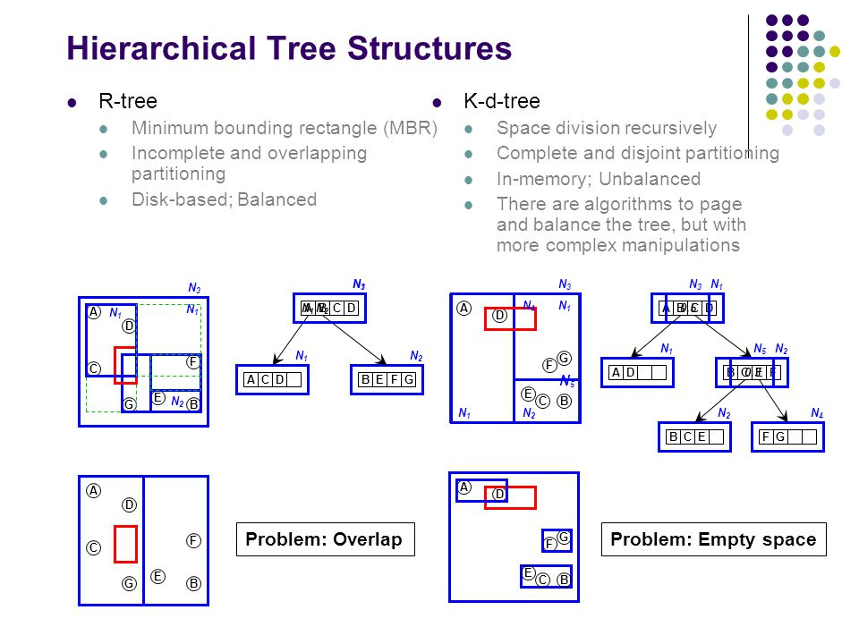Hierarchical Tree Structures R-tree Minimum bounding rectangle (MBR) Incomplete and overlapping partitioning Disk-based; Balanced A D C E B F G A D C E B F G A D C E B G F A D C E B G F K-d-tree Space division recursively Complete and disjoint partitioning In-memory; Unbalanced There are algorithms to page and balance the tree, but with more complex manipulations A N1N1 N2N2 N1N1 BCD N1N1 ACD N1N1 BE N2N2 N1N1 N2N2 FG N1N1 N3N3 N3N3 ABCD N1N1 0.5 N3N3 N1N1 N2N2 AD N1N1 BCE N2N2 N3N3 F BCE N2N2 FG N4N4 N4N4 N5N5 0.3 N5N5 Problem: OverlapProblem: Empty space