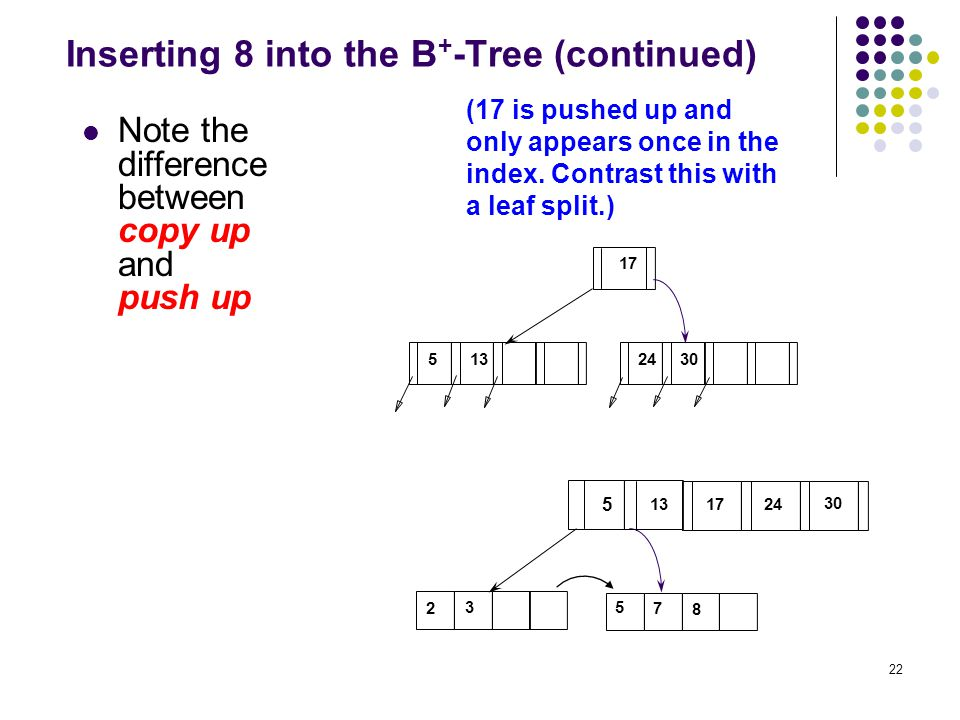 22 Inserting 8 into the B + -Tree (continued) Note the difference between copy up and push up 52430 17 13 (17 is pushed up and only appears once in the index.
