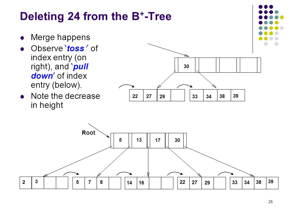 26 Deleting 24 from the B + -Tree Merge happens Observe ' toss ' of index entry (on right), and ' pull down ' of index entry (below).