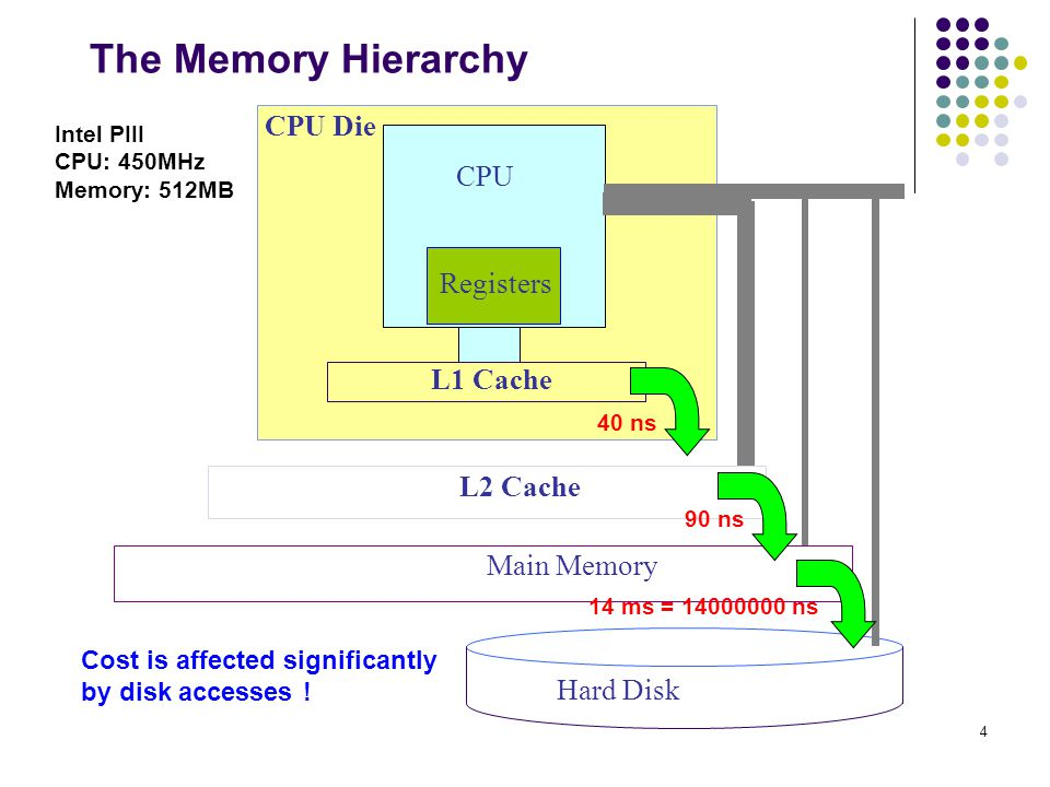 4 The Memory Hierarchy CPU L1 Cache CPU Die L2 Cache Main Memory Hard Disk Registers Intel PIII CPU: 450MHz Memory: 512MB 40 ns 90 ns 14 ms = 14000000 ns Cost is affected significantly by disk accesses !