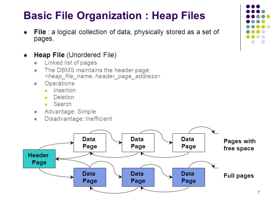 7 Basic File Organization : Heap Files File : a logical collection of data, physically stored as a set of pages.