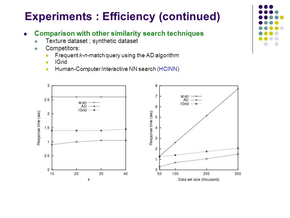 Experiments : Efficiency (continued) Comparison with other similarity search techniques Texture dataset ; synthetic dataset Competitors: Frequent k-n-match query using the AD algorithm IGrid Human-Computer Interactive NN search (HCINN)