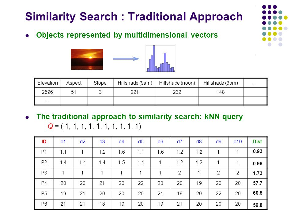 Similarity Search : Traditional Approach Objects represented by multidimensional vectors The traditional approach to similarity search: kNN query Q =