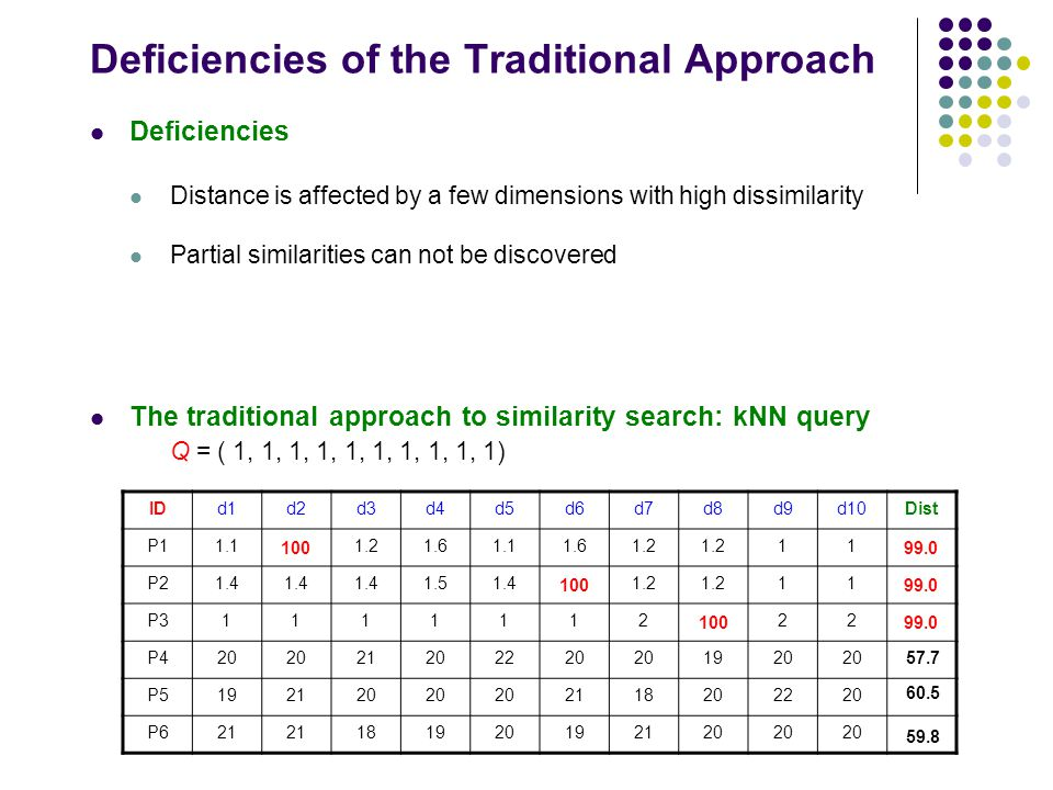 Deficiencies of the Traditional Approach Deficiencies Distance is affected by a few dimensions with high dissimilarity Partial similarities can not be discovered The traditional approach to similarity search: kNN query Q = ( 1, 1, 1, 1, 1, 1, 1, 1, 1, 1) IDd1d2d3d4d5d6d7d8d9d10Dist P11.111.21.61.11.61.2 11 P21.4 1.51.411.2 11 P31111112122 P420 21202220 1920 P5192120 2118202220 P621 181920192120 0.93 0.98 1.73 57.7 60.5 59.8 100 99.0