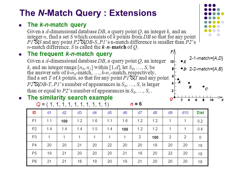 The N-Match Query : Extensions The k-n-match query Given a d-dimensional database DB, a query point Q, an integer k, and an integer n, find a set S which consists of k points from DB so that for any point P1  S and any point P2  DB-S, P1's n-match difference is smaller than P2's n-match difference.