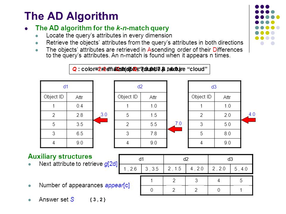 The AD Algorithm The AD algorithm for the k-n-match query Locate the query's attributes in every dimension Retrieve the objects' attributes from the query's attributes in both directions The objects' attributes are retrieved in Ascending order of their Differences to the query's attributes.