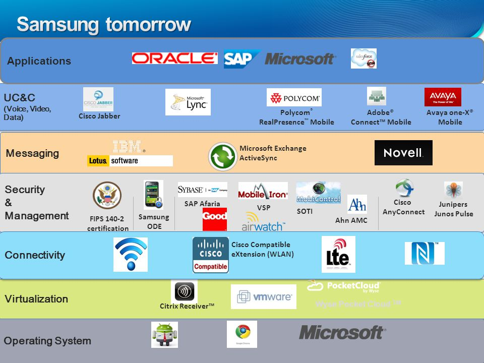 13 Virtualization Citrix Receiver™ Wyse Pocket Cloud TM Messaging Microsoft Exchange ActiveSync Security & Management Security & Management FIPS certification Samsung ODE SAP Afaria VSP SOTI Ahn AMC Junipers Junos Pulse Cisco AnyConnect UC&C (Voice, Video, Data) UC&C (Voice, Video, Data) Polycom ® RealPresence ™ Mobile Avaya one-X® Mobile Adobe® Connect™ Mobile Cisco Jabber Applications Connectivity Cisco Compatible eXtension (WLAN) Operating System
