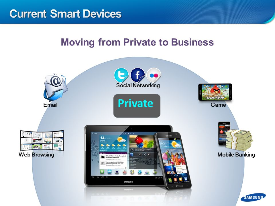 Moving from Private to Business Private Social Networking Email Mobile Banking Web Browsing Game