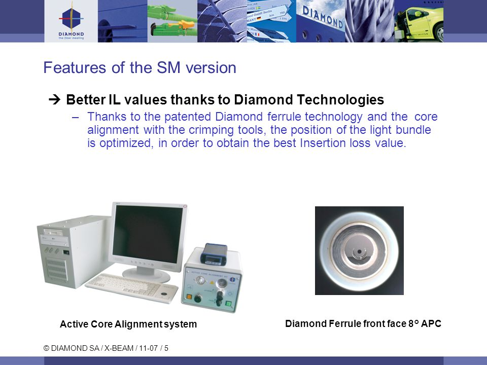© DIAMOND SA / X-BEAM / 11-07 / 5 Features of the SM version  Better IL values thanks to Diamond Technologies –Thanks to the patented Diamond ferrule technology and the core alignment with the crimping tools, the position of the light bundle is optimized, in order to obtain the best Insertion loss value.
