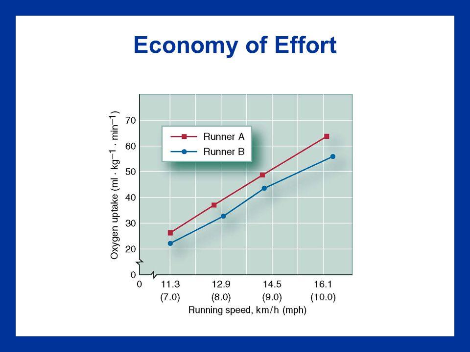 Economy of Effort