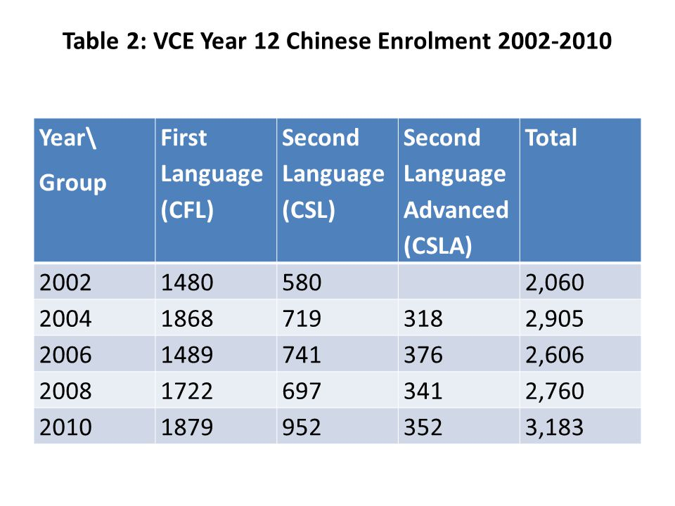 Table 2: VCE Year 12 Chinese Enrolment Year\ Group First Language (CFL) Second Language (CSL) Second Language Advanced (CSLA) Total , , , , ,183