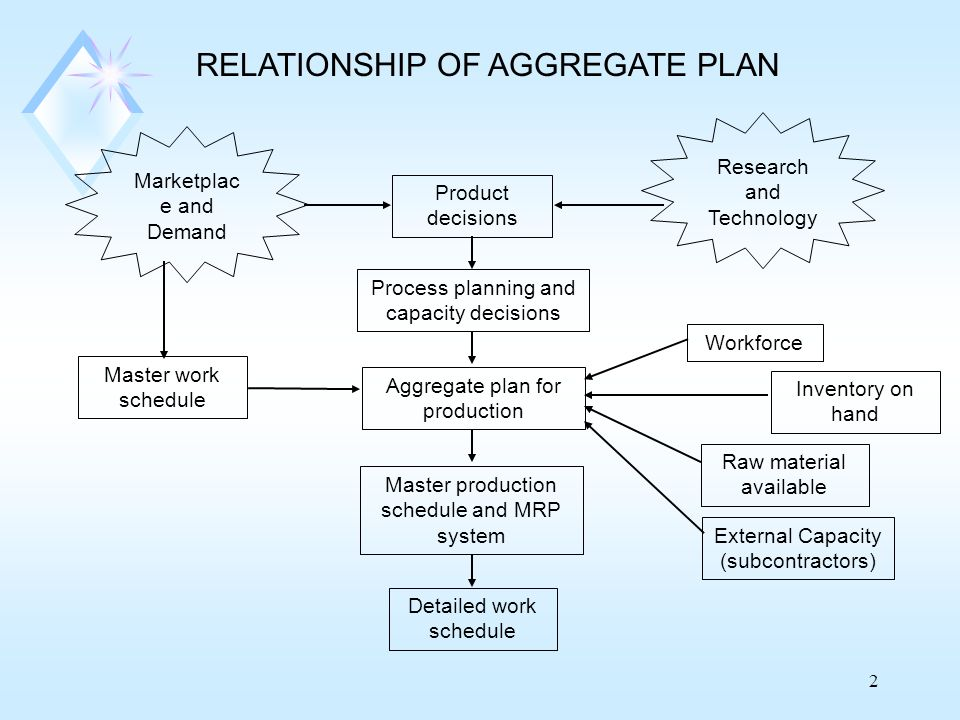 2 Marketplac e and Demand Product decisions Research and Technology Process planning and capacity decisions Master work schedule Aggregate plan for pr