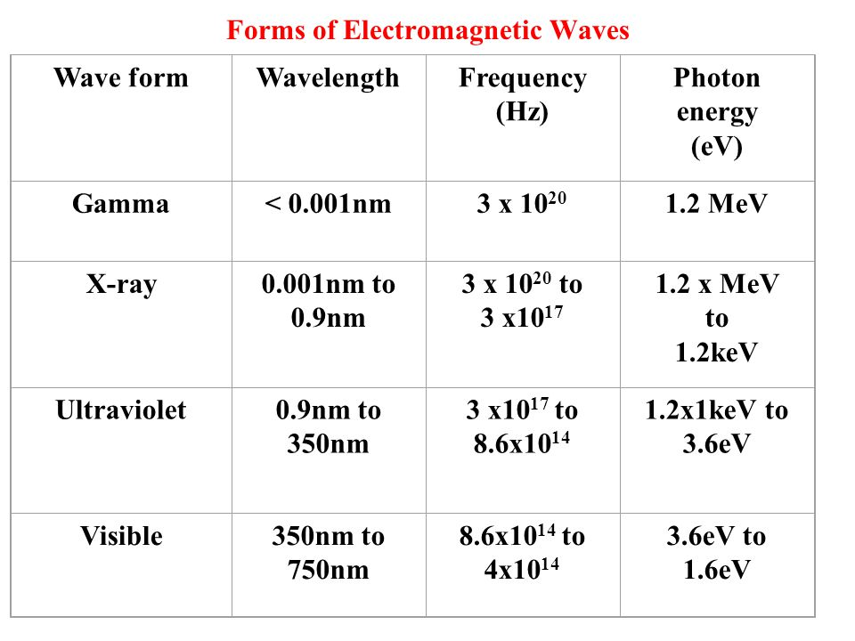 Wave formWavelengthFrequency (Hz) Photon energy (eV) Gamma< 0.001nm3 x 10 20 1.2 MeV X-ray0.001nm to 0.9nm 3 x 10 20 to 3 x10 17 1.2 x MeV to 1.2keV Ultraviolet0.9nm to 350nm 3 x10 17 to 8.6x10 14 1.2x1keV to 3.6eV Visible350nm to 750nm 8.6x10 14 to 4x10 14 3.6eV to 1.6eV Forms of Electromagnetic Waves
