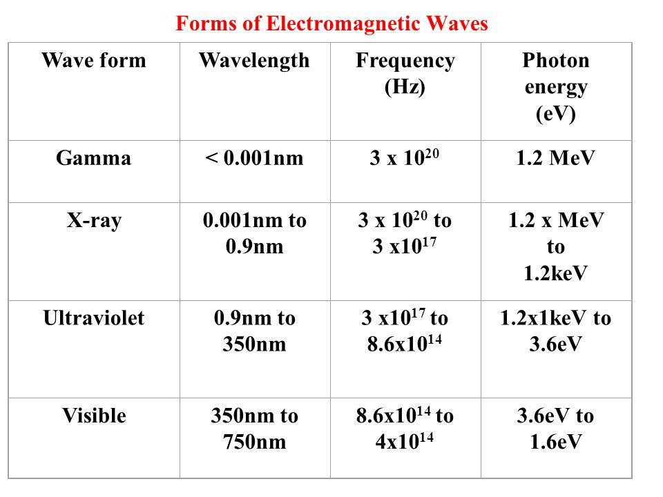 Wave formWavelengthFrequency (Hz) Photon energy (eV) Gamma< 0.001nm3 x 10 20 1.2 MeV X-ray0.001nm to 0.9nm 3 x 10 20 to 3 x10 17 1.2 x MeV to 1.2keV U