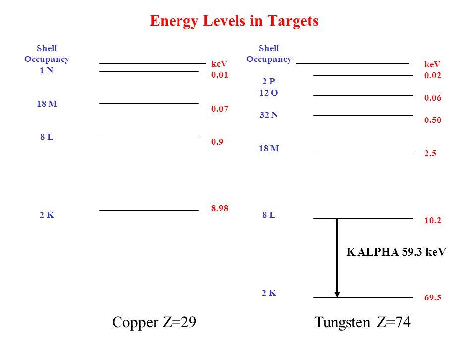 Energy Levels in Targets keV 0.01 0.07 0.9 8.98 Copper Z=29Tungsten Z=74 keV 0.02 0.06 0.50 2.5 10.2 69.5 Shell Occupancy 1 N 18 M 8 L 2 K Shell Occupancy 2 P 12 O 32 N 18 M 8 L 2 K K ALPHA 59.3 keV