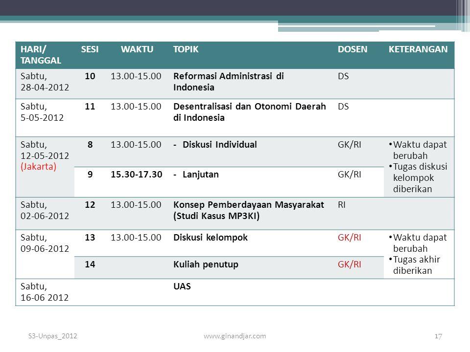 HARI/ TANGGAL SESIWAKTUTOPIKDOSENKETERANGAN Sabtu, 28-04-2012 1013.00-15.00Reformasi Administrasi di Indonesia DS Sabtu, 5-05-2012 1113.00-15.00Desentralisasi dan Otonomi Daerah di Indonesia DS Sabtu, 12-05-2012 (Jakarta) 813.00-15.00-Diskusi IndividualGK/RI Waktu dapat berubah Tugas diskusi kelompok diberikan 915.30-17.30-LanjutanGK/RI Sabtu, 02-06-2012 1213.00-15.00Konsep Pemberdayaan Masyarakat (Studi Kasus MP3KI) RI Sabtu, 09-06-2012 1313.00-15.00Diskusi kelompokGK/RI Waktu dapat berubah Tugas akhir diberikan 14Kuliah penutupGK/RI Sabtu, 16-06 2012 UAS www.ginandjar.com 17 S3-Unpas_2012