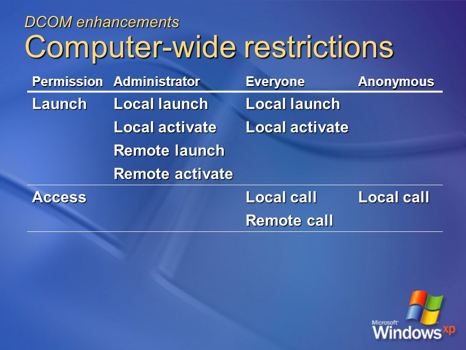 DCOM enhancements Computer-wide restrictions PermissionAdministratorEveryoneAnonymous Launch Local launch Local activate Remote launch Remote activate Access Local call Remote call