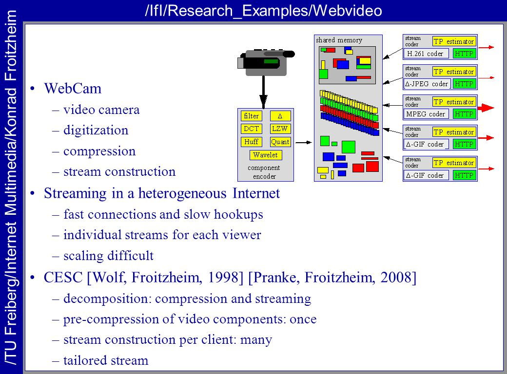 /TU Freiberg/Internet Multimedia/Konrad Froitzheim /IfI/Research_Examples/Webvideo WebCam –video camera –digitization –compression –stream construction Streaming in a heterogeneous Internet –fast connections and slow hookups –individual streams for each viewer –scaling difficult CESC [Wolf, Froitzheim, 1998] [Pranke, Froitzheim, 2008] –decomposition: compression and streaming –pre-compression of video components: once –stream construction per client: many –tailored stream