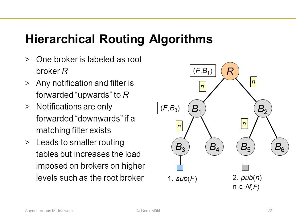 Asynchronous Middleware© Gero Mühl22 Hierarchical Routing Algorithms  One broker is labeled as root broker R  Any notification and filter is forward