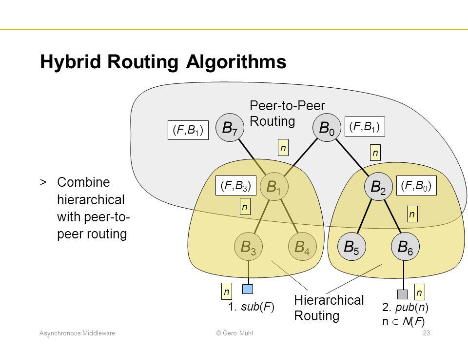 Asynchronous Middleware© Gero Mühl23 2. pub(n) n ∈ N(F) Hybrid Routing Algorithms  Combine hierarchical with peer-to- peer routing B0B0 B1B1 B2B2 B3B