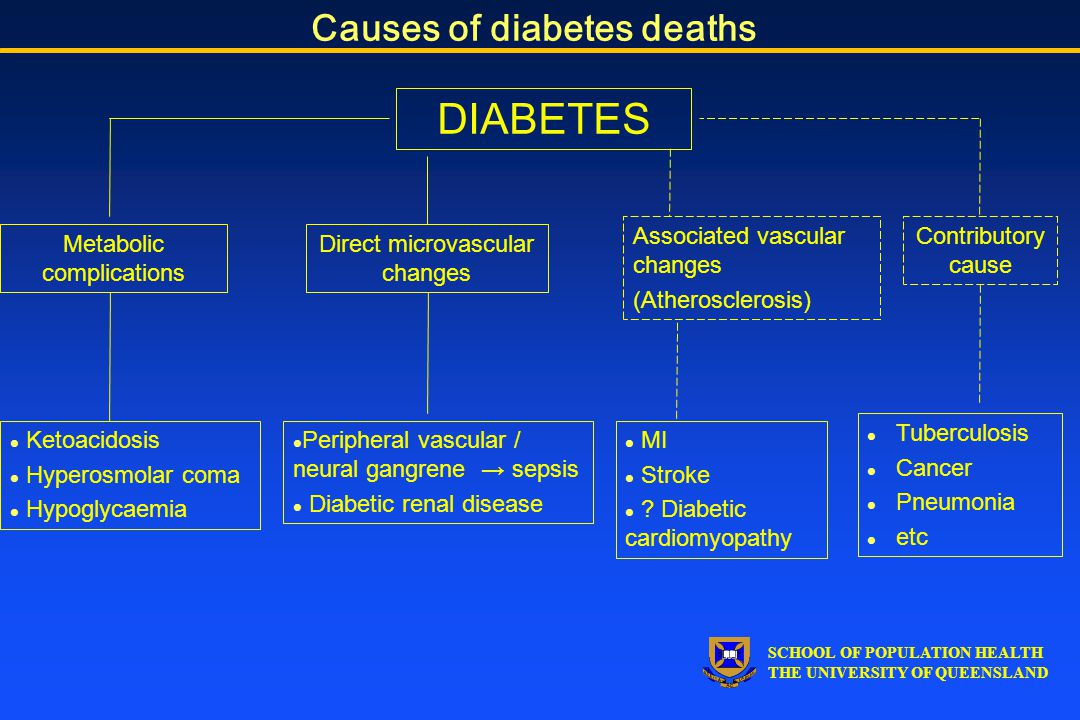 SCHOOL OF POPULATION HEALTH THE UNIVERSITY OF QUEENSLAND Causes of diabetes deaths DIABETES Metabolic complications Direct microvascular changes Associated vascular changes (Atherosclerosis) Contributory cause l Ketoacidosis l Hyperosmolar coma l Hypoglycaemia l Peripheral vascular / neural gangrene → sepsis l Diabetic renal disease l MI l Stroke l .
