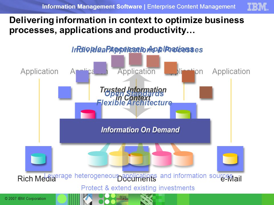 © 2007 IBM Corporation Information Management Software | Enterprise Content Management Delivering information in context to optimize business processes, applications and productivity… Individual Applications & Processes People, Processes, Applications Rich Media Application Documents Application Warehouses Application  Application Databases Application Open Standards Flexible Architecture Leverage heterogeneous applications and information sources Protect & extend existing investments