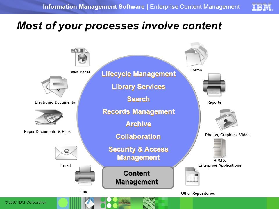 © 2007 IBM Corporation Information Management Software | Enterprise Content Management Lifecycle Management Library Services Search Records Management Archive Collaboration Security & Access Management Lifecycle Management Library Services Search Records Management Archive Collaboration Security & Access Management Paper Documents & Files Fax  Web Pages Electronic Documents Reports Photos, Graphics, Video Forms Other Repositories BPM & Enterprise Applications Most of your processes involve content Content Management