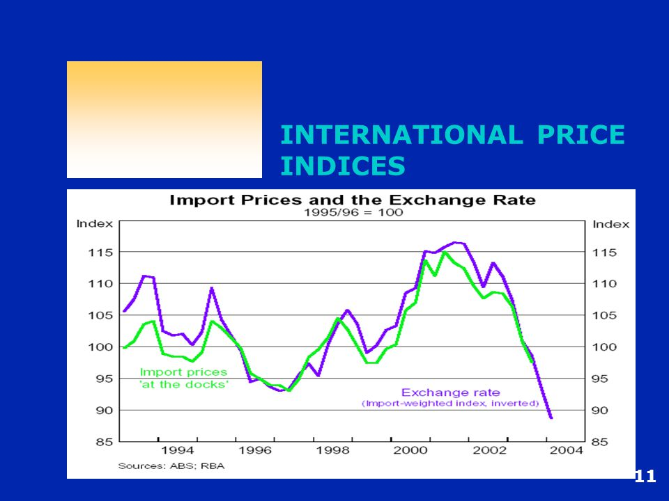 11 INTERNATIONAL PRICE INDICES