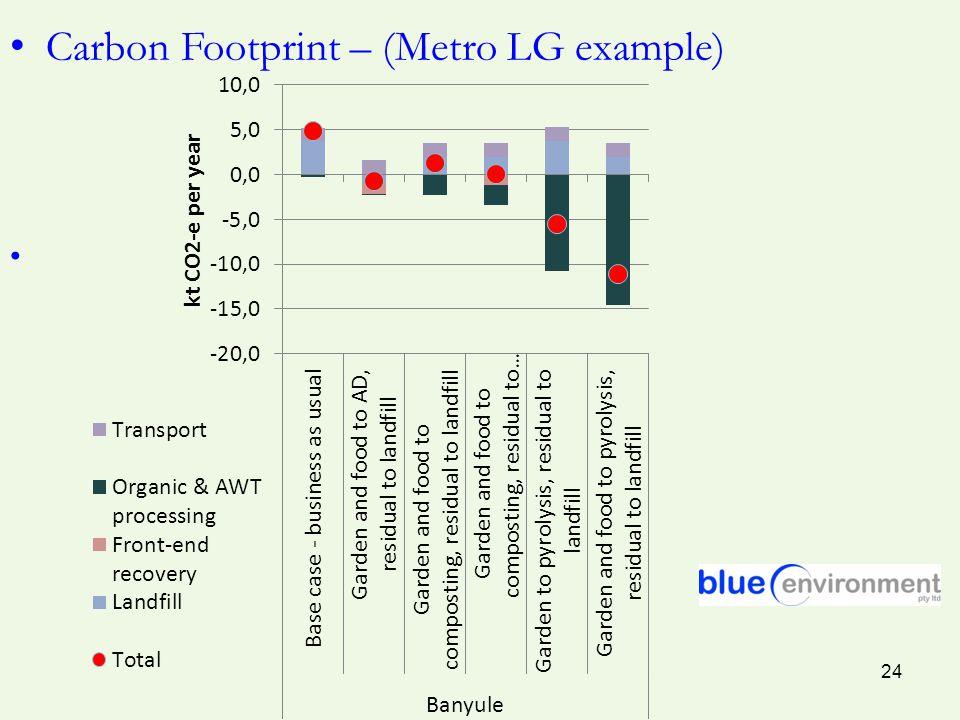 Carbon Footprint – (Metro LG example) 24