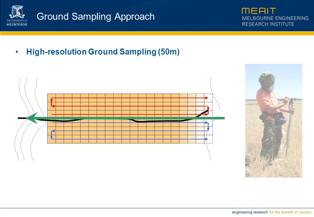 Ground Sampling Approach High-resolution Ground Sampling (50m)