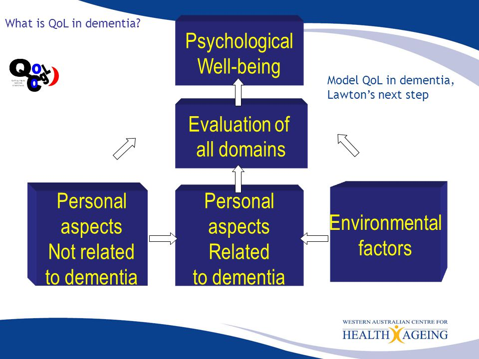 People with dementia frequently experience distressing emotions May relate to awareness of deficits, environment and unmet needs [1] [2] People with mild to severe dementia can reliably rate their own QoL [3] However, use of staff or family carer informant QoL ratings is widespread Potential problems with the use of staff informant ratings 1.