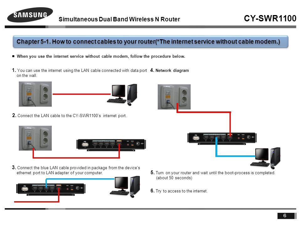 Simultaneous Dual Band Wireless N Router CY-SWR1100 6 Chapter 5-1.