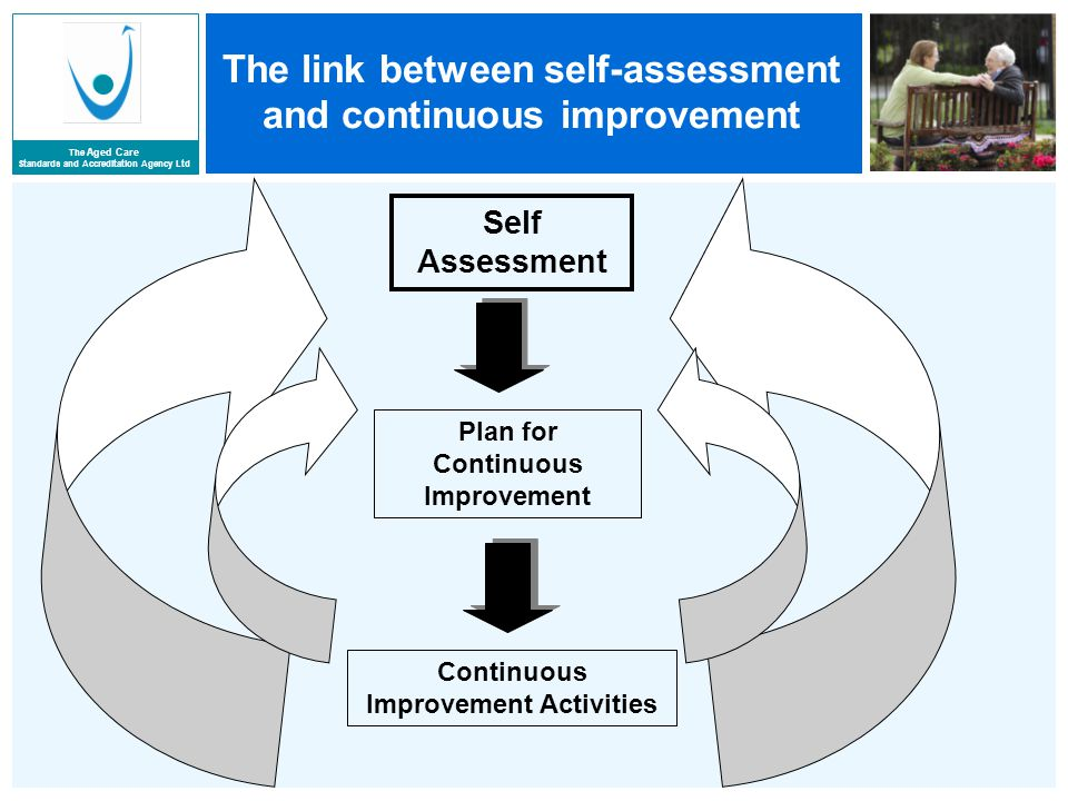 The Aged Care Standards and Accreditation Agency Ltd The link between self-assessment and continuous improvement Self Assessment Plan for Continuous Improvement Continuous Improvement Activities