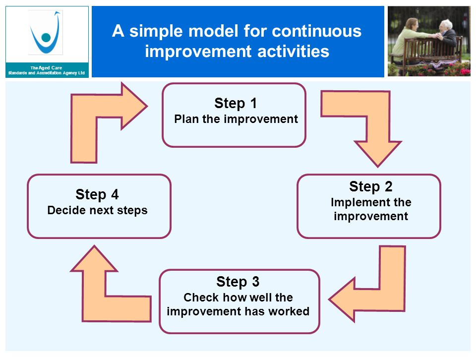 The Aged Care Standards and Accreditation Agency Ltd A simple model for continuous improvement activities Step 1 Plan the improvement Step 2 Implement the improvement Step 3 Check how well the improvement has worked Step 4 Decide next steps