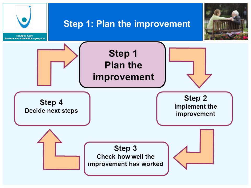 The Aged Care Standards and Accreditation Agency Ltd Step 1: Plan the improvement Step 2 Implement the improvement Step 3 Check how well the improvement has worked Step 4 Decide next steps Step 1 Plan the improvement