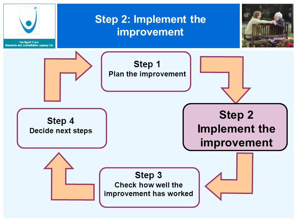 The Aged Care Standards and Accreditation Agency Ltd Step 2: Implement the improvement Step 1 Plan the improvement Step 3 Check how well the improvement has worked Step 4 Decide next steps Step 2 Implement the improvement