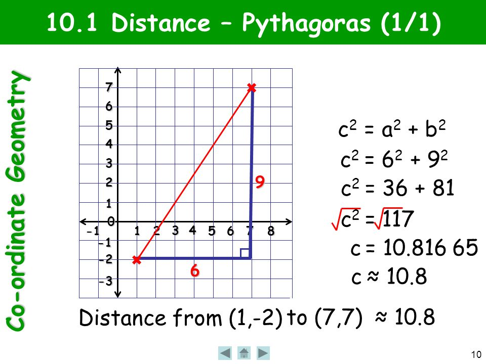 Co-ordinate Geometry 10 1 2 3 4 56 7 8 0 1 2 3 4 5 6 7 -2 -3 10.1 Distance – Pythagoras (1/1) Distance from (1,-2) to (7,7) 6 9 c 2 = a 2 + b 2 c 2 =