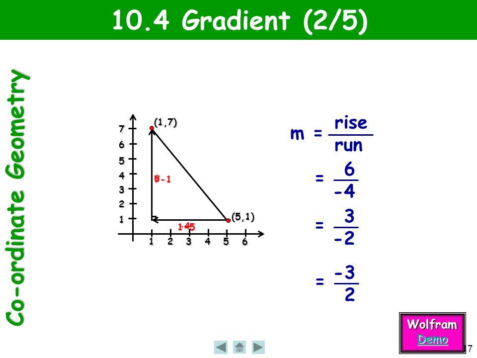 Co-ordinate Geometry 17 -4 7-1 10.4 Gradient (2/5)123456 1 2 3 4 5 6 7 (5,1) (1,7) 1-5 6 m = rise run = 6 -4 = 3 -2 = -3 2 Wolfram Demo
